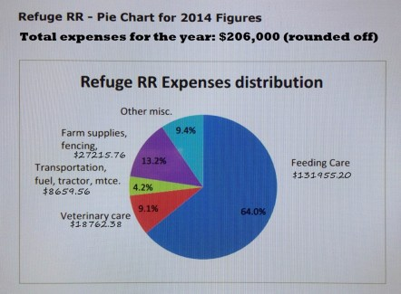 Refuge rr expenses